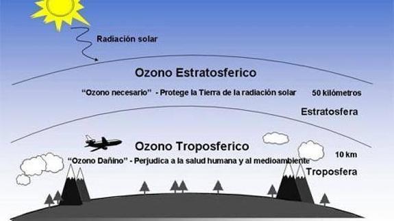 """Resultado de imagen de Contaminación  por Ozono"""""""